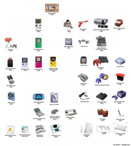 Arbol Genealogico de Nintendo